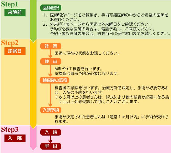 中絶手術前日の準備・当日の流れは? 京都の近藤 …